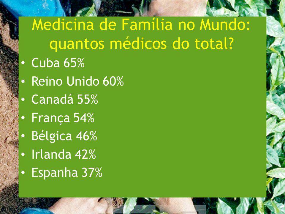 Medicina de Família no Mundo: quantos médicos do total.