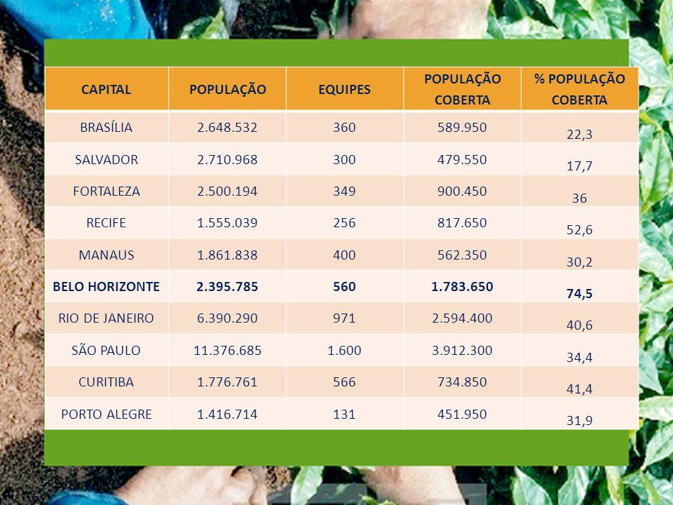 CAPITALPOPULAÇÃOEQUIPES POPULAÇÃO COBERTA % POPULAÇÃO COBERTA BRASÍLIA2.648.532360589.950 22,3 SALVADOR2.710.968300479.550 17,7 FORTALEZA2.500.194349900.450 36 RECIFE1.555.039256817.650 52,6 MANAUS1.861.838400562.350 30,2 BELO HORIZONTE2.395.7855601.783.650 74,5 RIO DE JANEIRO6.390.2909712.594.400 40,6 SÃO PAULO11.376.6851.6003.912.300 34,4 CURITIBA1.776.761566734.850 41,4 PORTO ALEGRE1.416.714131451.950 31,9