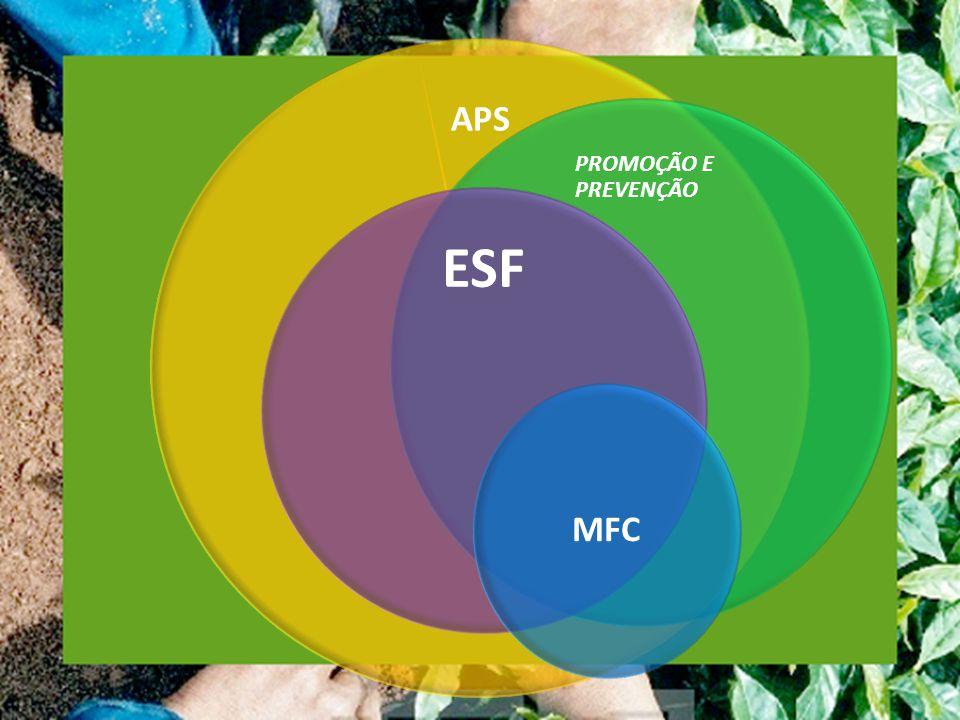 PSF 1994 :Lançamento do PSF como política nacional de atenção básica, com caráter organizativo e substitutivo, fazendo frente ao modelo tradicional de assistência primária baseada em profissionais médicos especialistas focais.
