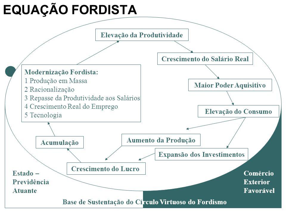Profa. Me. Miriam VC FranzeseProfa. MSc Míriam VC Franzese Profa. MSc Míriam VC Franzese Base de Sustentação do Círculo Virtuoso do Fordismo Estado –
