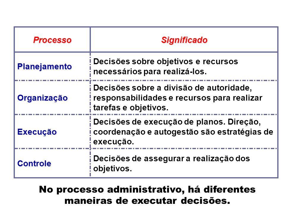 Decisões de assegurar a realização dos objetivos.Controle Decisões de execução de planos. Direção, coordenação e autogestão são estratégias de execuçã