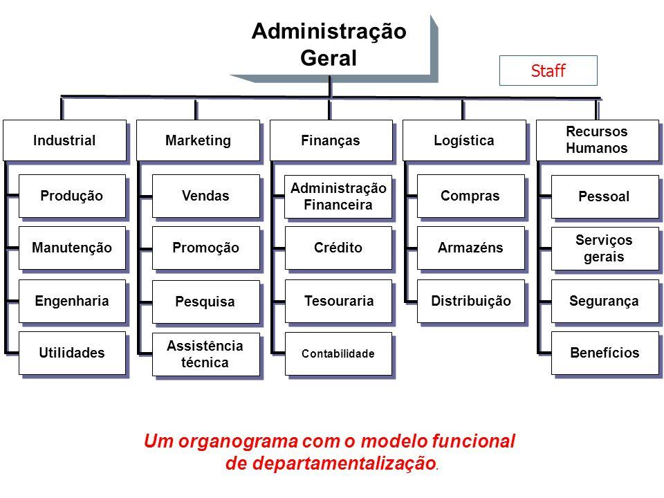 Um organograma com o modelo funcional de departamentalização. Administração Geral Vendas Promoção Pesquisa Assistência técnica Assistência técnica Mar