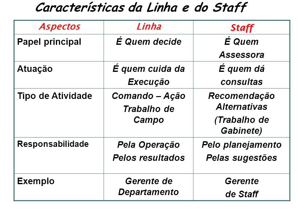 Características da Linha e do Staff AspectosLinhaStaff Papel principalÉ Quem decideÉ Quem Assessora AtuaçãoÉ quem cuida da Execução É quem dá consulta