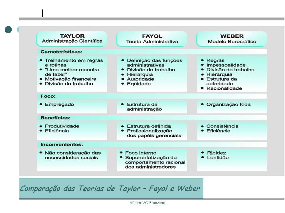 Profa. Me. Miriam VC FranzeseProfa. MSc Míriam VC Franzese Profa. MSc Míriam VC Franzese Comparação das Teorias de Taylor – Fayol e Weber