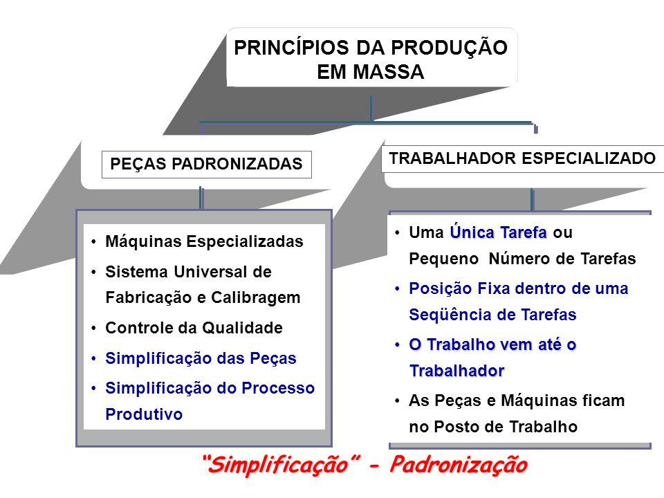 PRINCÍPIOS DA PRODUÇÃO EM MASSA PEÇAS PADRONIZADAS TRABALHADOR ESPECIALIZADO Máquinas Especializadas Sistema Universal de Fabricação e Calibragem Controle da Qualidade Simplificação das Peças Simplificação do Processo Produtivo Única TarefaUma Única Tarefa ou Pequeno Número de Tarefas Posição Fixa dentro de uma Seqüência de Tarefas O Trabalho vem até o TrabalhadorO Trabalho vem até o Trabalhador As Peças e Máquinas ficam no Posto de Trabalho Simplificação - Padronização