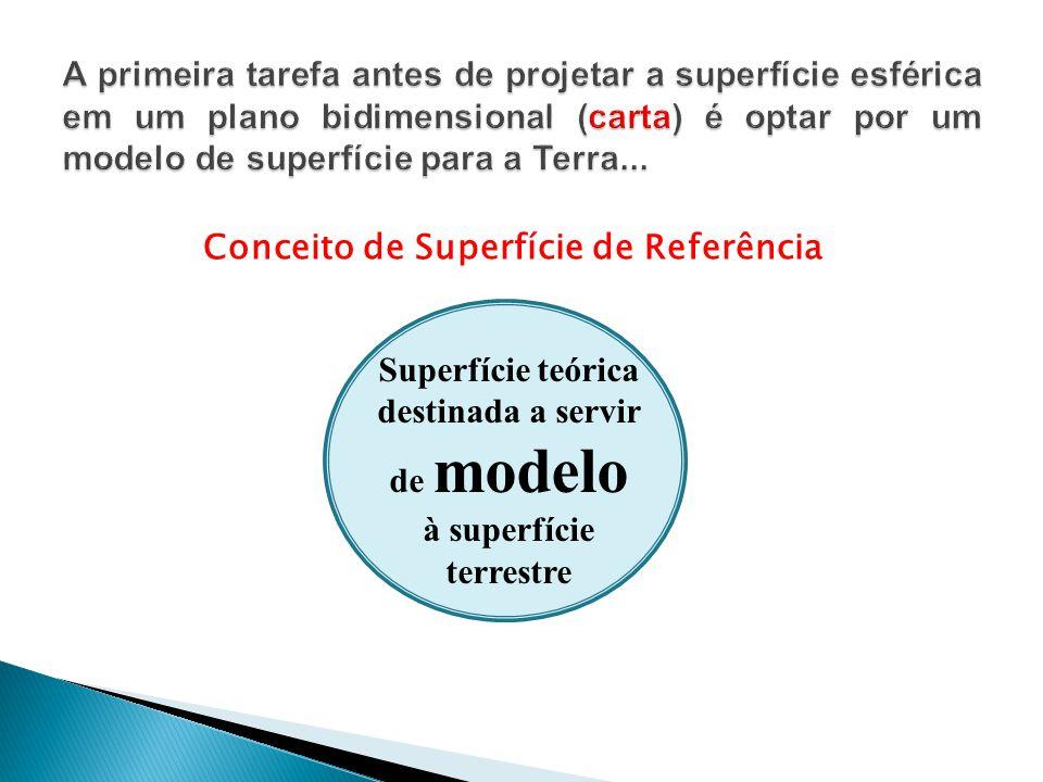 Conceito de Superfície de Referência Superfície teórica destinada a servir de modelo à superfície terrestre