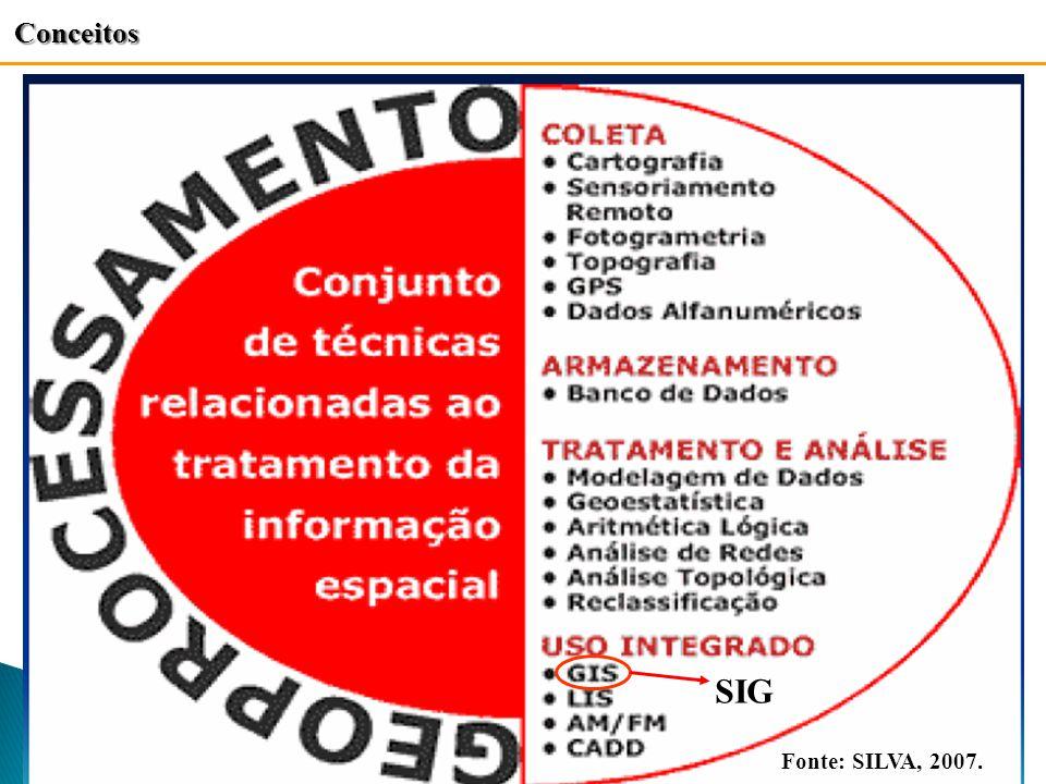 Fonte: SILVA, 2007. Conceitos SIG