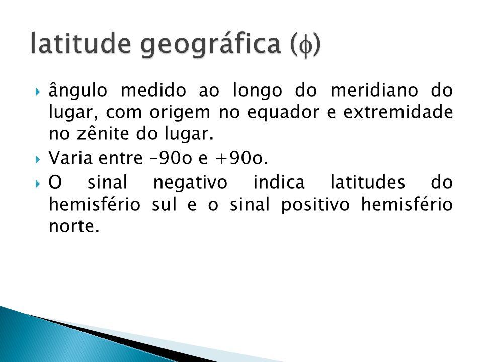 ângulo medido ao longo do meridiano do lugar, com origem no equador e extremidade no zênite do lugar. Varia entre –90o e +90o. O sinal negativo indica