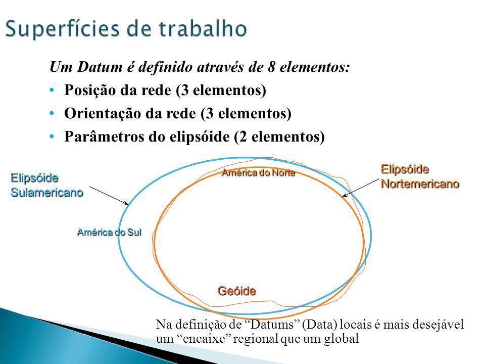 Um Datum é definido através de 8 elementos: Posição da rede (3 elementos) Orientação da rede (3 elementos) Parâmetros do elipsóide (2 elementos) Elips
