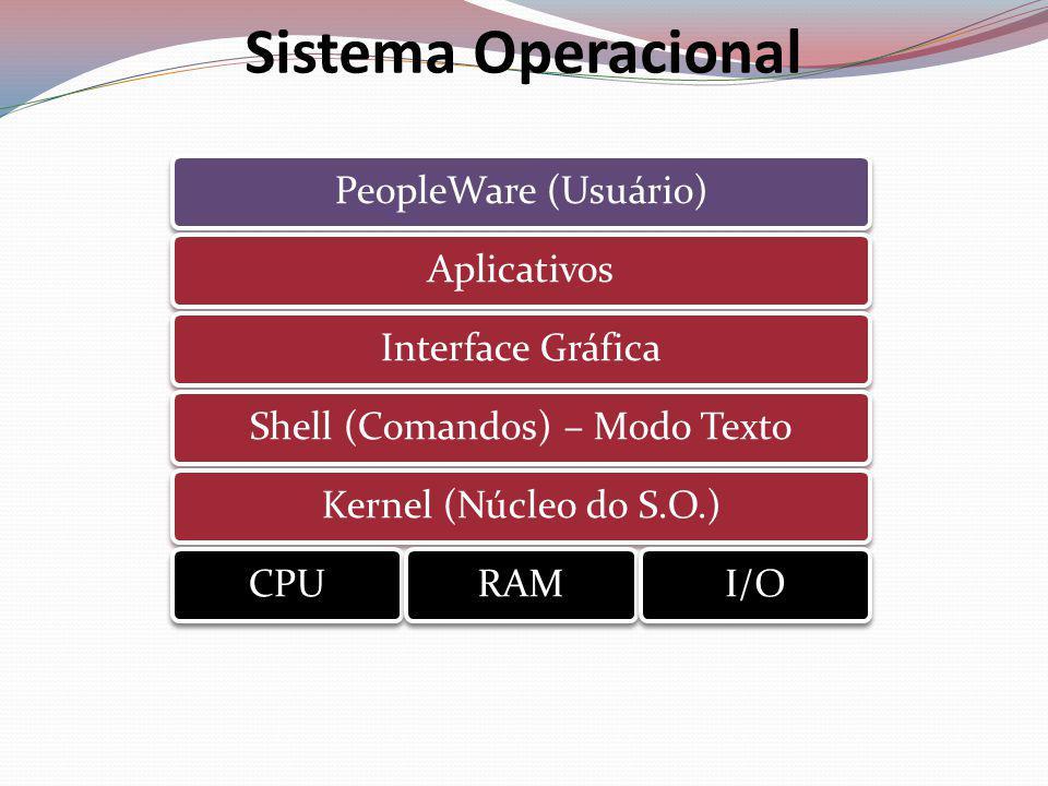 Sistema Operacional PeopleWare (Usuário)AplicativosInterface GráficaShell (Comandos) – Modo TextoKernel (Núcleo do S.O.)CPURAMI/O