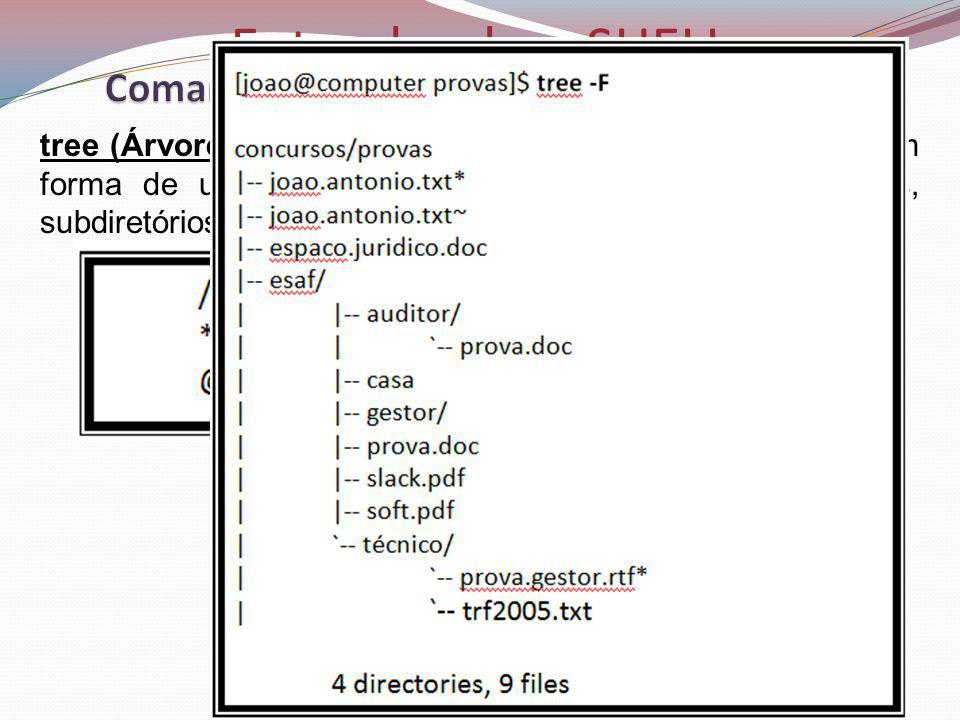 Entendendo o SHELL tree (Árvore): mostra a estrutura de diretórios e arquivos em forma de uma árvore simples.