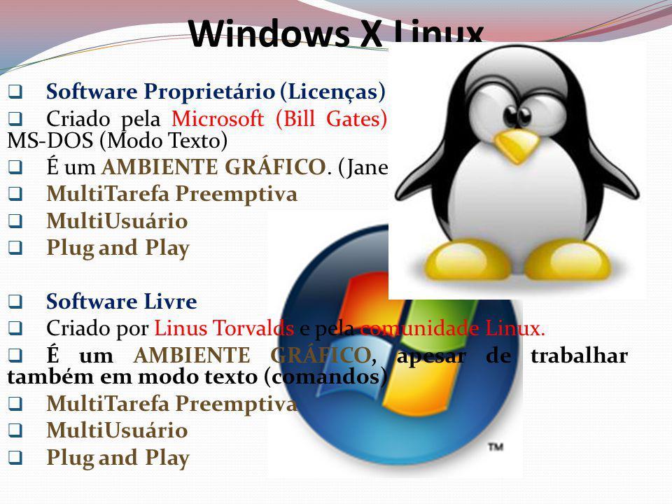 Windows X Linux Software Proprietário (Licenças) Criado pela Microsoft (Bill Gates) em substituição antigo MS-DOS (Modo Texto) É um AMBIENTE GRÁFICO.