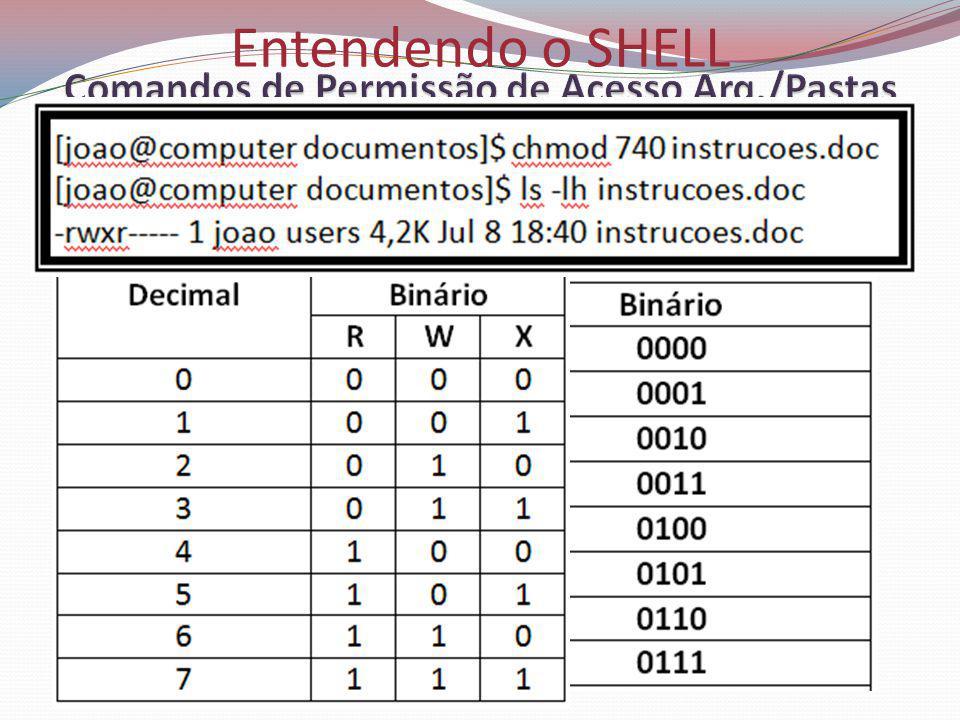 Entendendo o SHELL comando chmod (modo numérico)