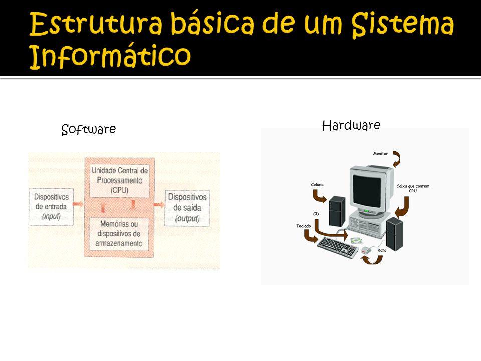 Um sistema informático é constituído por: Unidade Central de Processamento (CPU); Dispositivos de Entrada (Input); Dispositivos de Saída (Output); Dispositivos de Armazenamento (Memórias)