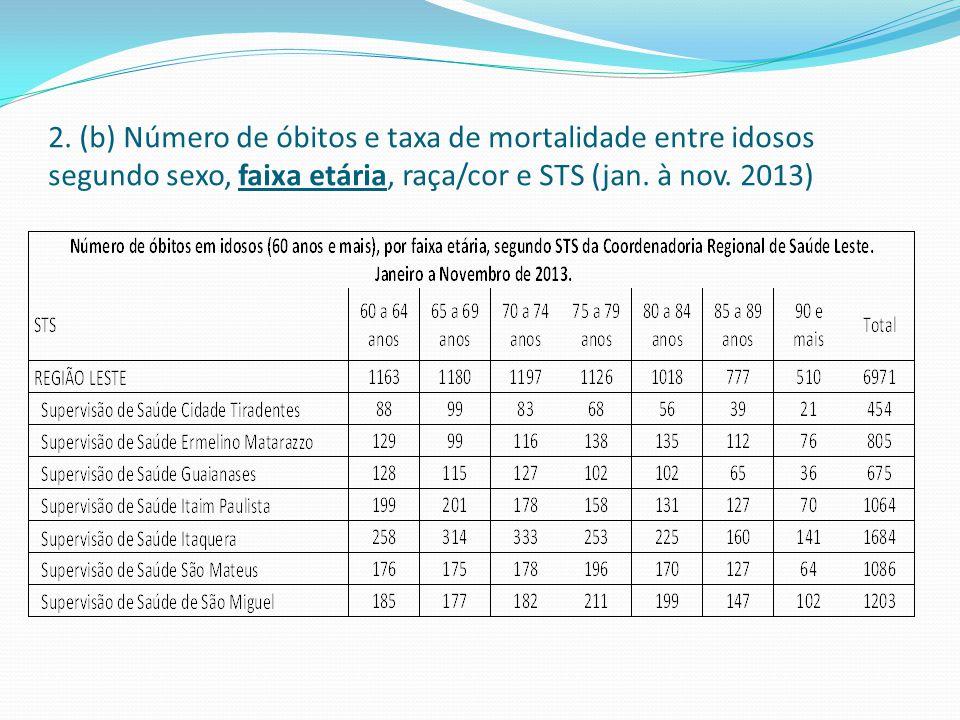 2. (b) Número de óbitos e taxa de mortalidade entre idosos segundo sexo, faixa etária, raça/cor e STS (jan. à nov. 2013)