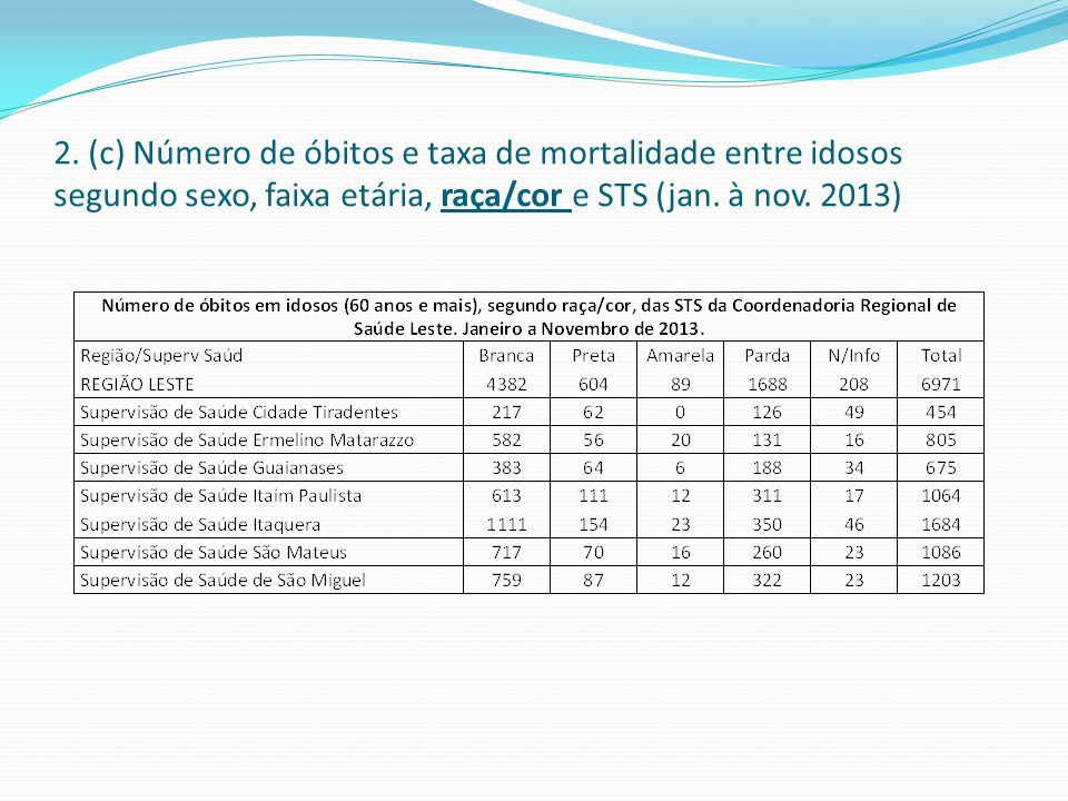 2. (c) Número de óbitos e taxa de mortalidade entre idosos segundo sexo, faixa etária, raça/cor e STS (jan. à nov. 2013)