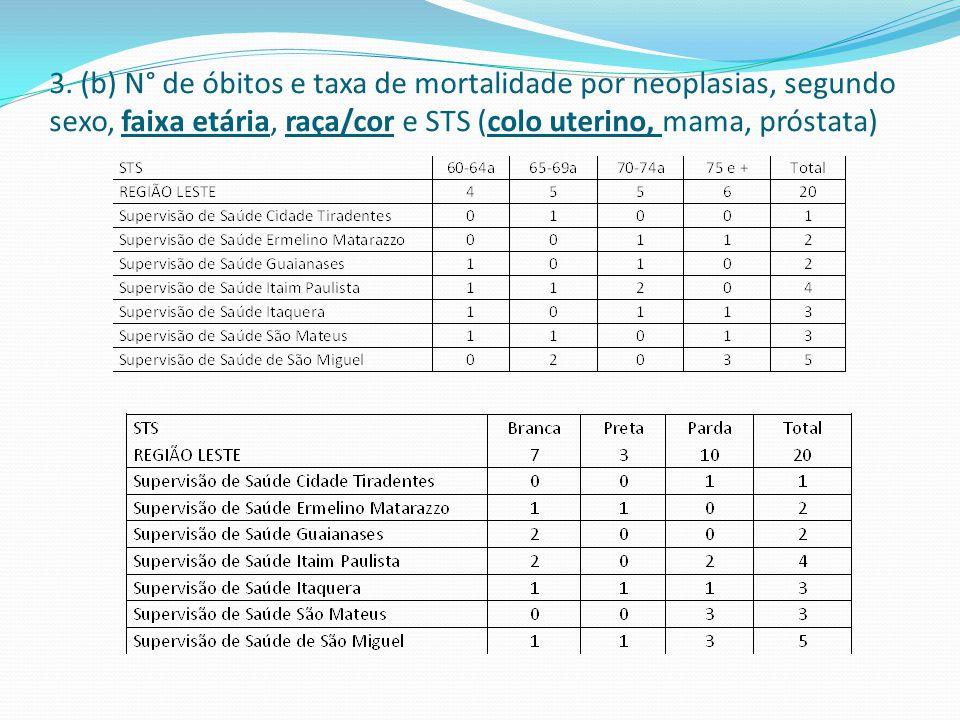 3. (b) N° de óbitos e taxa de mortalidade por neoplasias, segundo sexo, faixa etária, raça/cor e STS (colo uterino, mama, próstata)