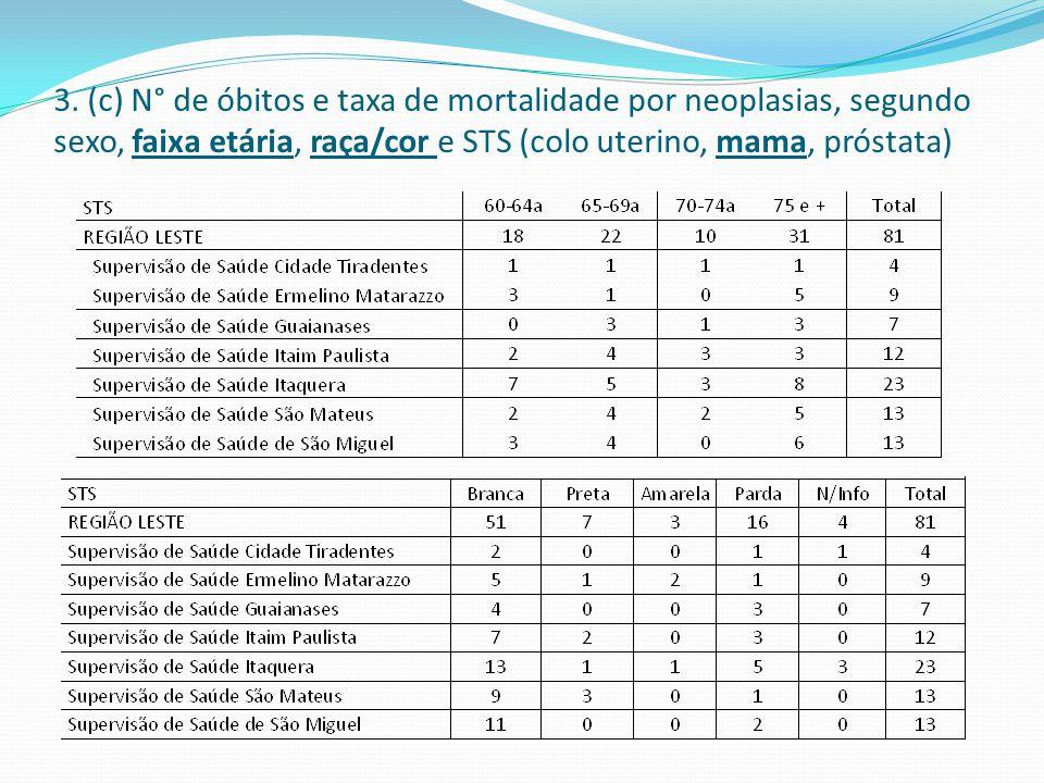 3. (c) N° de óbitos e taxa de mortalidade por neoplasias, segundo sexo, faixa etária, raça/cor e STS (colo uterino, mama, próstata)