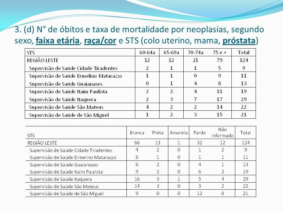 3. (d) N° de óbitos e taxa de mortalidade por neoplasias, segundo sexo, faixa etária, raça/cor e STS (colo uterino, mama, próstata)
