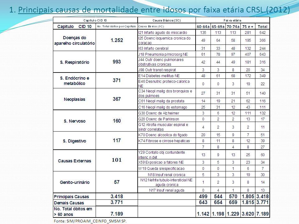 1. Principais causas de mortalidade entre idosos por sexo masculino, faixa etária, e STS (2012)