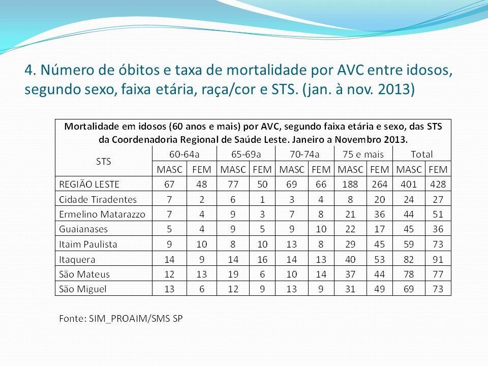 4. Número de óbitos e taxa de mortalidade por AVC entre idosos, segundo sexo, faixa etária, raça/cor e STS. (jan. à nov. 2013)