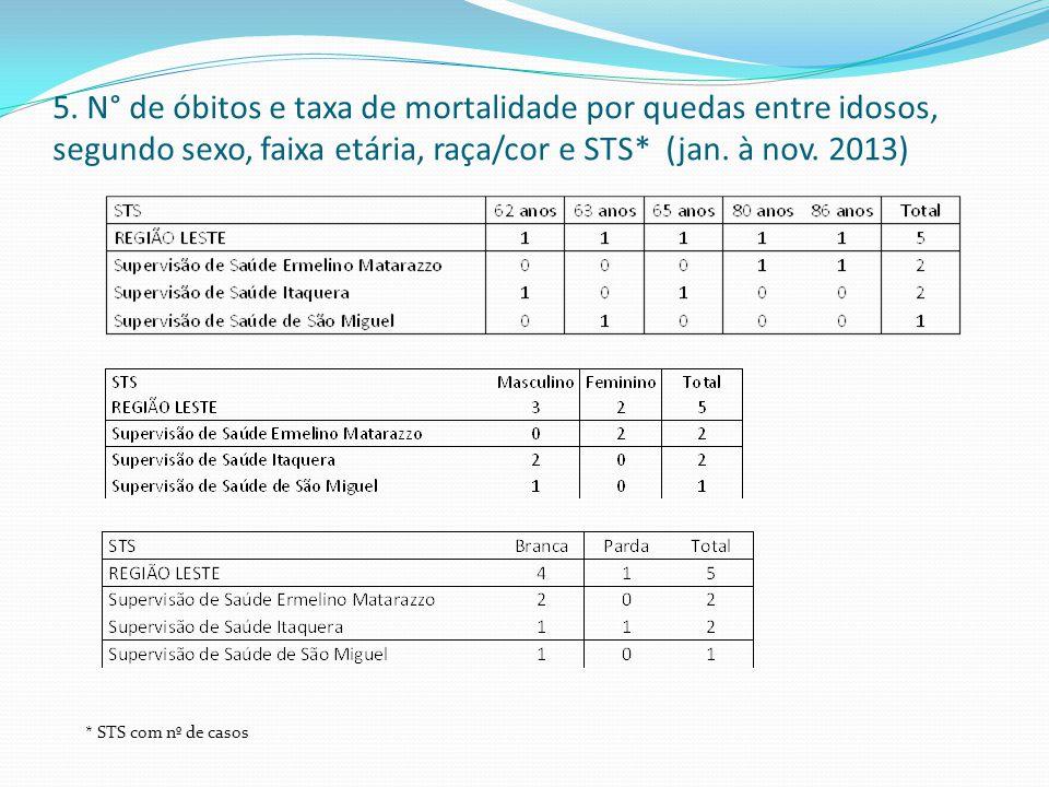 5. N° de óbitos e taxa de mortalidade por quedas entre idosos, segundo sexo, faixa etária, raça/cor e STS* (jan. à nov. 2013) * STS com nº de casos