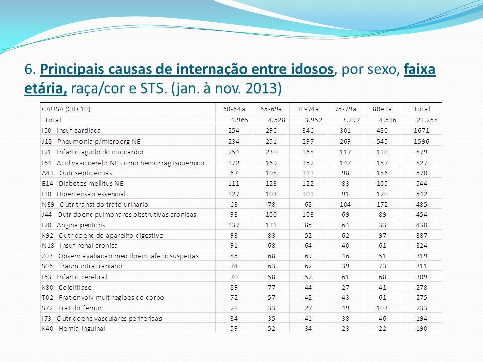 6. Principais causas de internação entre idosos, por sexo, faixa etária, raça/cor e STS. (jan. à nov. 2013)