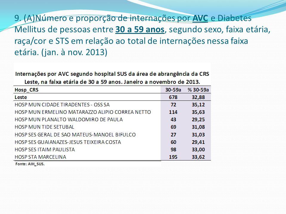 9. (A)Número e proporção de internações por AVC e Diabetes Mellitus de pessoas entre 30 a 59 anos, segundo sexo, faixa etária, raça/cor e STS em relaç