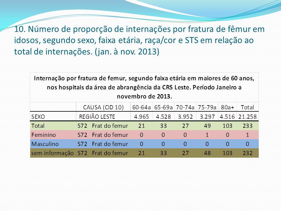 10. Número de proporção de internações por fratura de fêmur em idosos, segundo sexo, faixa etária, raça/cor e STS em relação ao total de internações.