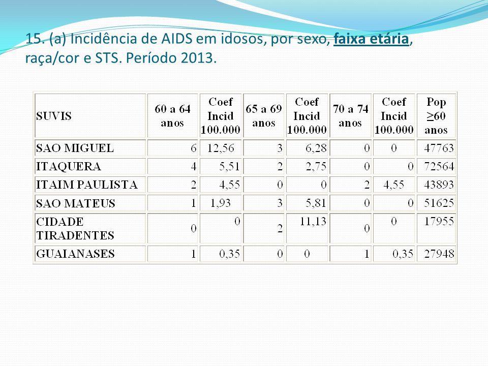 15. (a) Incidência de AIDS em idosos, por sexo, faixa etária, raça/cor e STS. Período 2013.