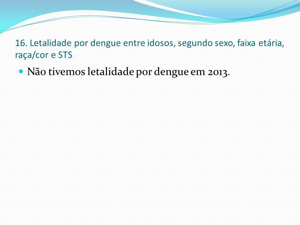 16. Letalidade por dengue entre idosos, segundo sexo, faixa etária, raça/cor e STS Não tivemos letalidade por dengue em 2013.