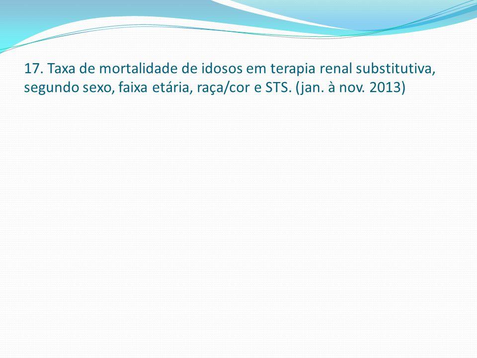 17. Taxa de mortalidade de idosos em terapia renal substitutiva, segundo sexo, faixa etária, raça/cor e STS. (jan. à nov. 2013)