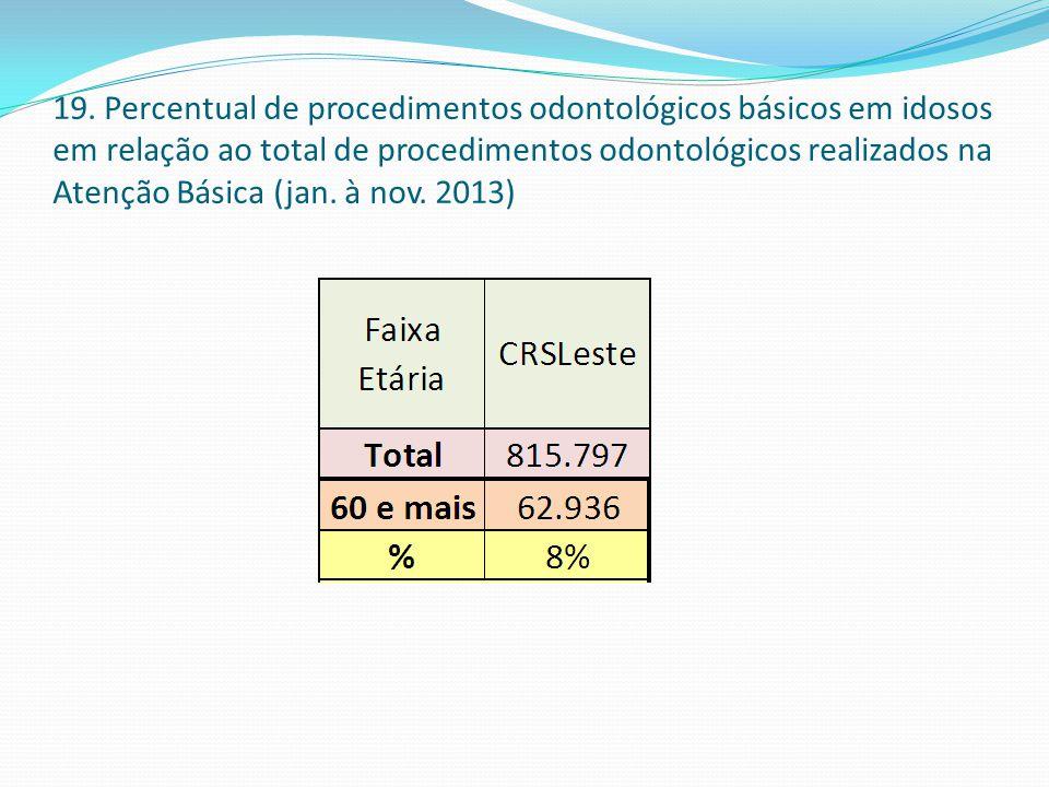 19. Percentual de procedimentos odontológicos básicos em idosos em relação ao total de procedimentos odontológicos realizados na Atenção Básica (jan.