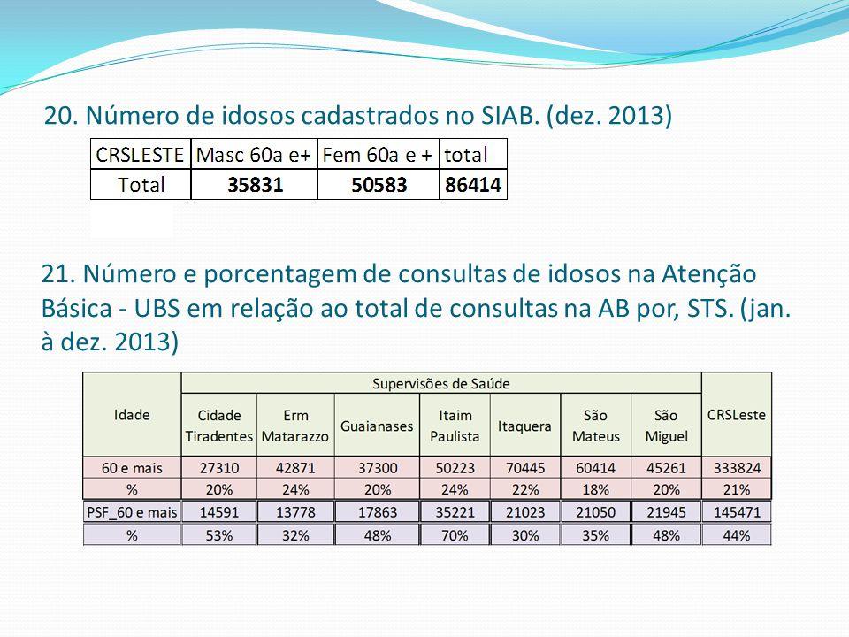 20. Número de idosos cadastrados no SIAB. (dez. 2013) Fonte: SIAB 21. Número e porcentagem de consultas de idosos na Atenção Básica - UBS em relação a