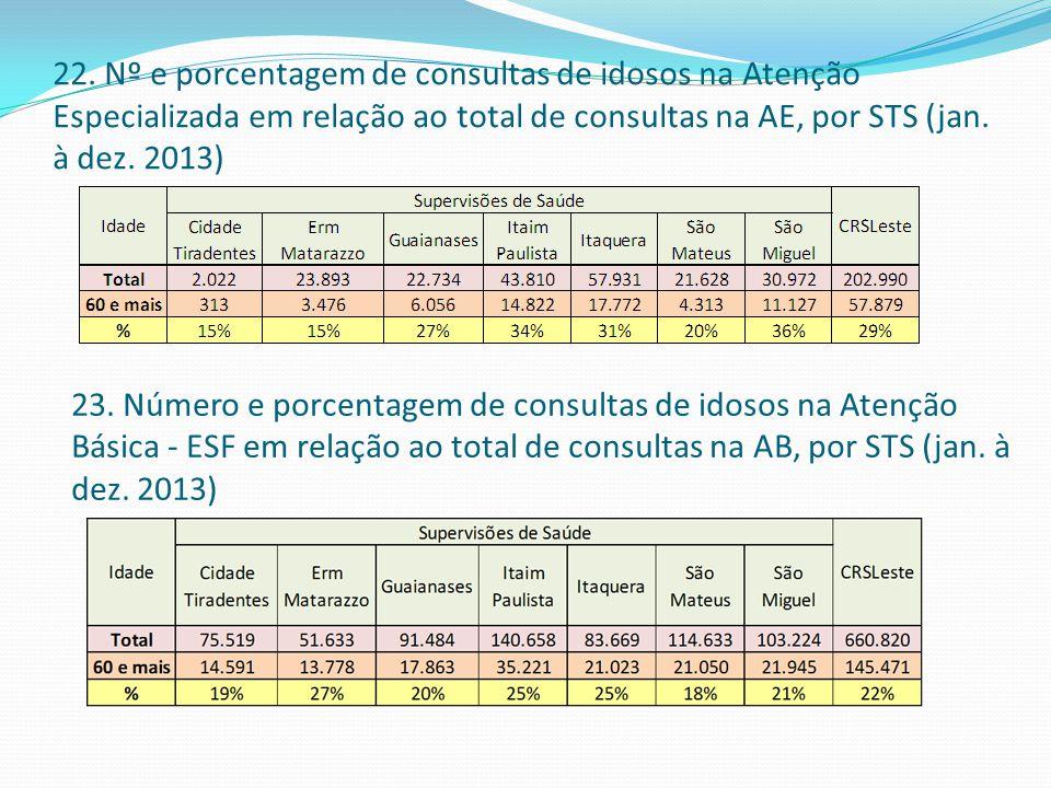 22. Nº e porcentagem de consultas de idosos na Atenção Especializada em relação ao total de consultas na AE, por STS (jan. à dez. 2013) 23. Número e p