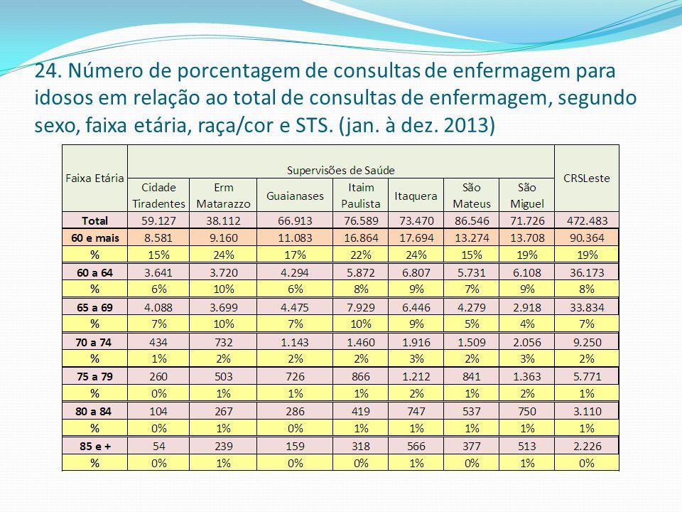 24. Número de porcentagem de consultas de enfermagem para idosos em relação ao total de consultas de enfermagem, segundo sexo, faixa etária, raça/cor