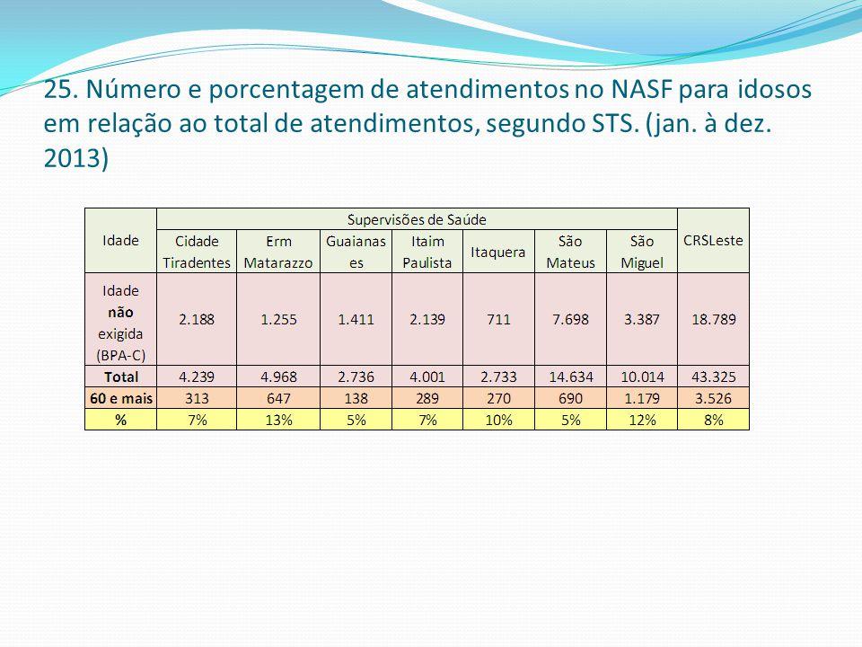 25. Número e porcentagem de atendimentos no NASF para idosos em relação ao total de atendimentos, segundo STS. (jan. à dez. 2013)