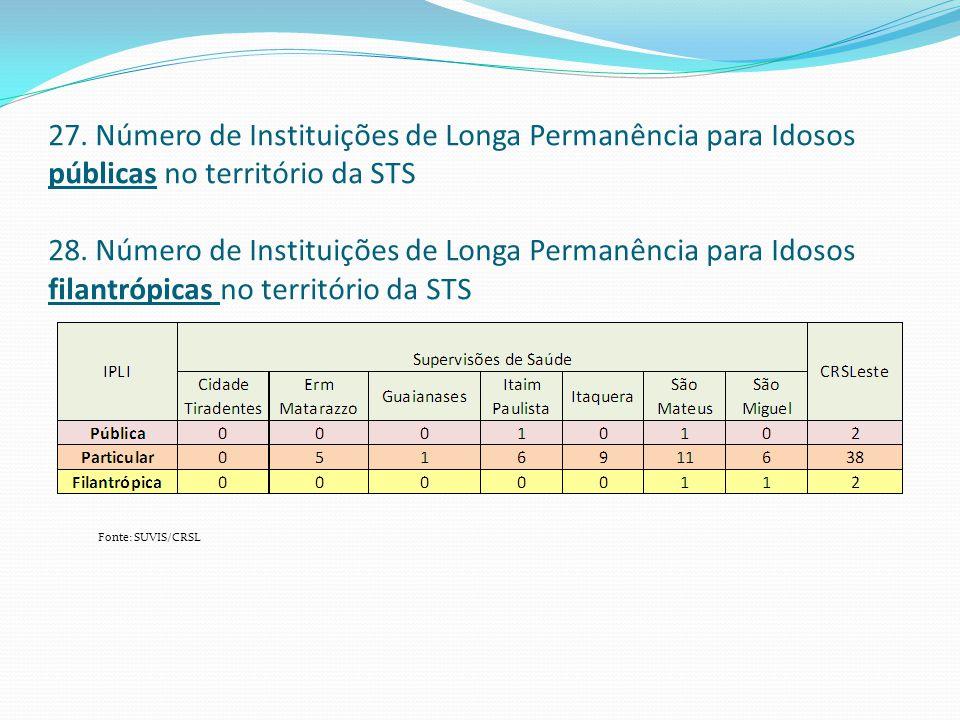 27. Número de Instituições de Longa Permanência para Idosos públicas no território da STS 28. Número de Instituições de Longa Permanência para Idosos
