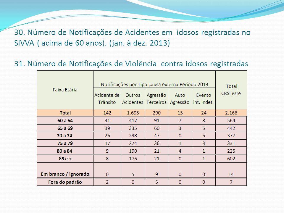 30. Número de Notificações de Acidentes em idosos registradas no SIVVA ( acima de 60 anos). (jan. à dez. 2013) 31. Número de Notificações de Violência