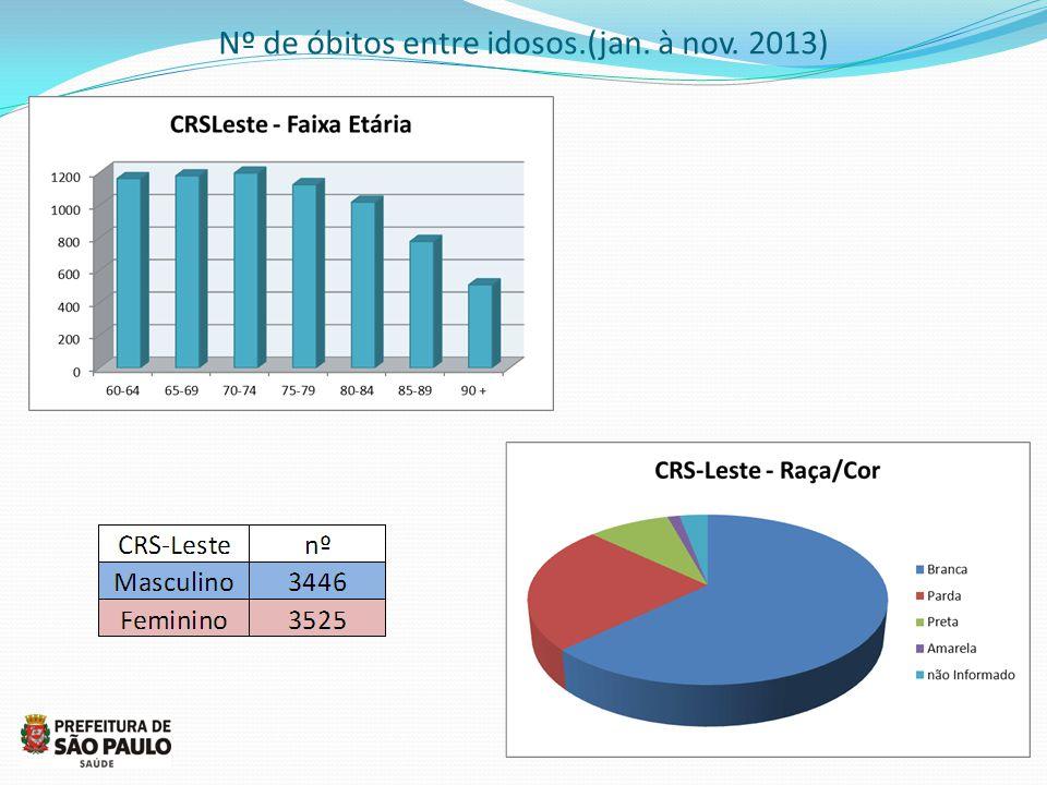 Nº de óbitos entre idosos.(jan. à nov. 2013)