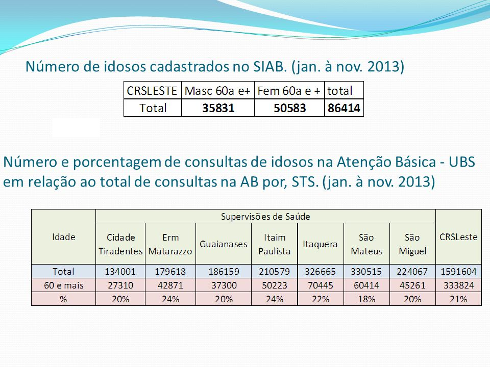 Número de idosos cadastrados no SIAB. (jan. à nov. 2013) Fonte: SIAB Número e porcentagem de consultas de idosos na Atenção Básica - UBS em relação ao