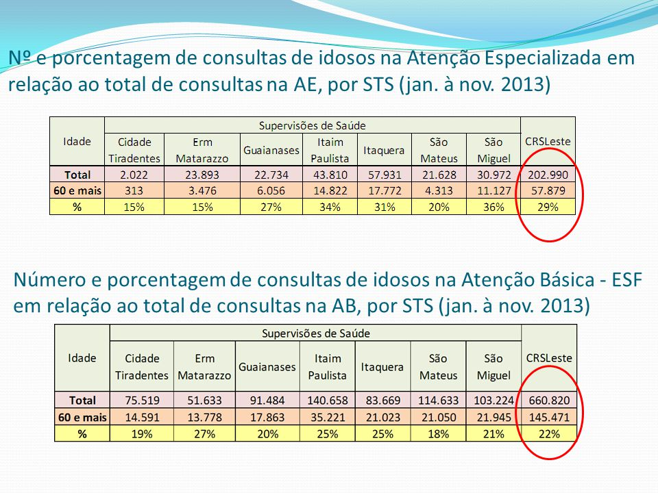 Nº e porcentagem de consultas de idosos na Atenção Especializada em relação ao total de consultas na AE, por STS (jan. à nov. 2013) Número e porcentag