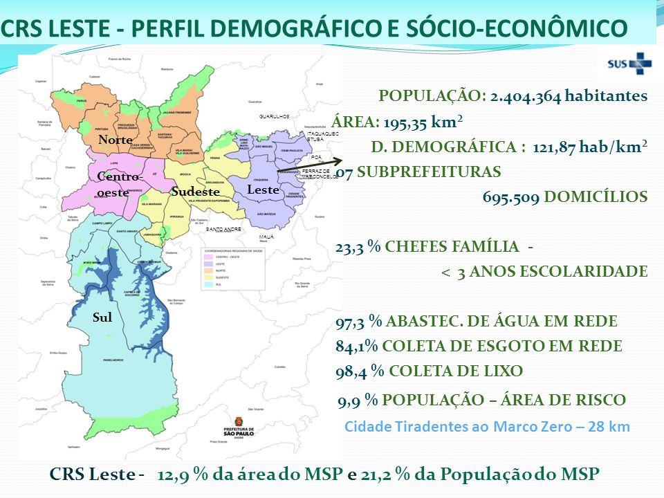 CRS LESTE - PERFIL DEMOGRÁFICO E SÓCIO-ECONÔMICO Leste Sudeste Norte Sul Centro- oeste GUARULHOS ITAQUAQUEC ETUBA FERRAZ DE VASCONCELOS MAUÁ SANTO ANDRÉ POÁ CRS Leste - 12,9 % da área do MSP e 21,2 % da População do MSP POPULAÇÃO: 2.404.364 habitantes ÁREA: 195,35 km² D.