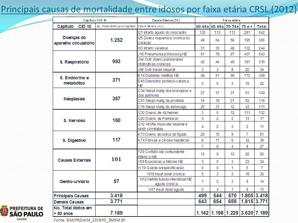 Principais causas de mortalidade entre idosos por faixa etária CRSL.(2012)
