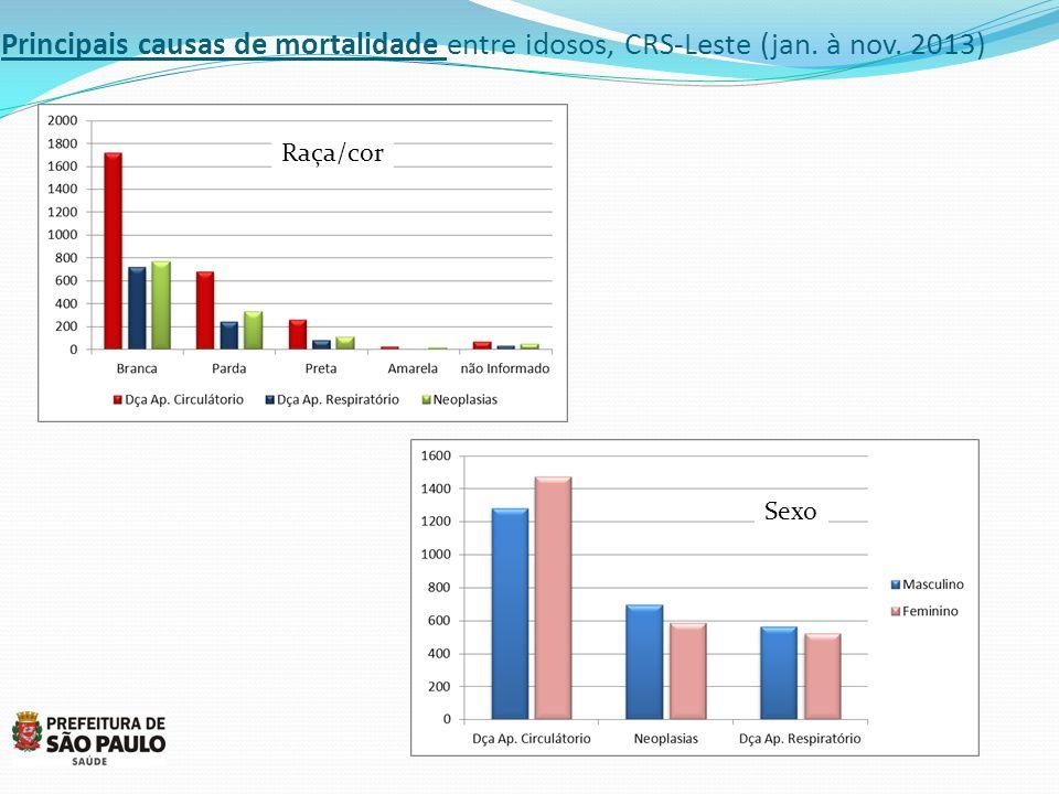 Principais causas de mortalidade entre idosos, CRS-Leste (jan. à nov. 2013) Raça/cor Sexo