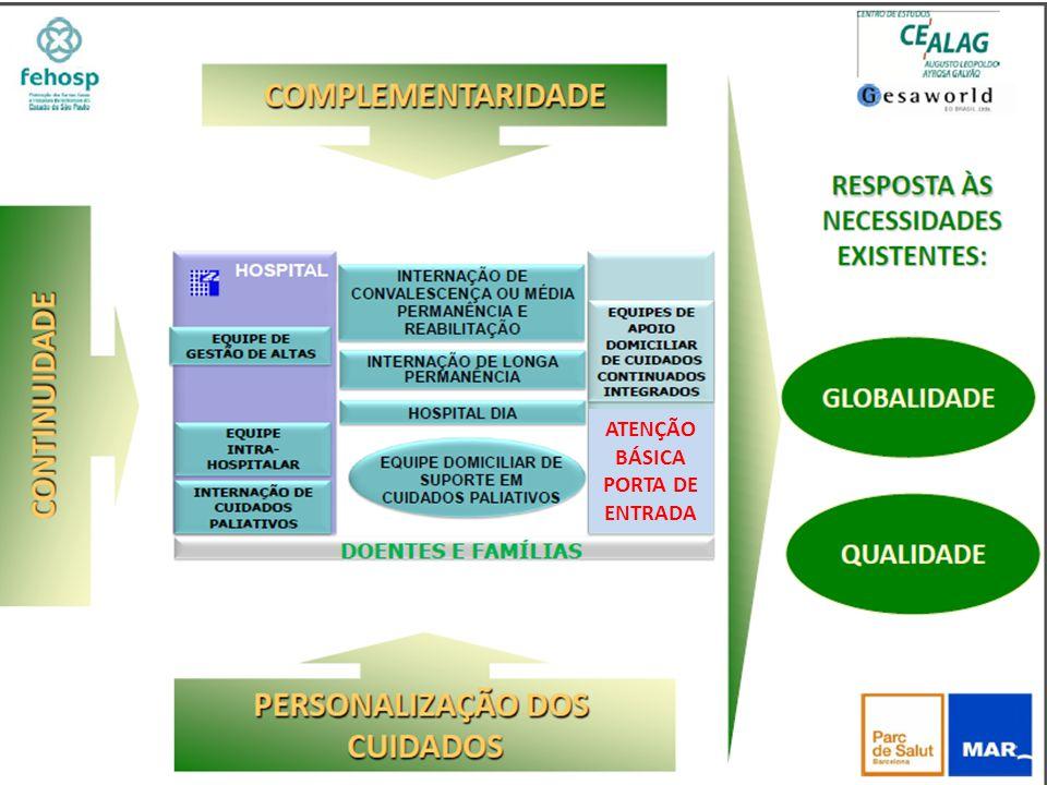 Populaçã o População > 60 anos Hospitais (CNES) 2011 Total Leitos SUS 2011 Taxa Ocupaçã o (%) 2011 Leitos Ociosos Conval.