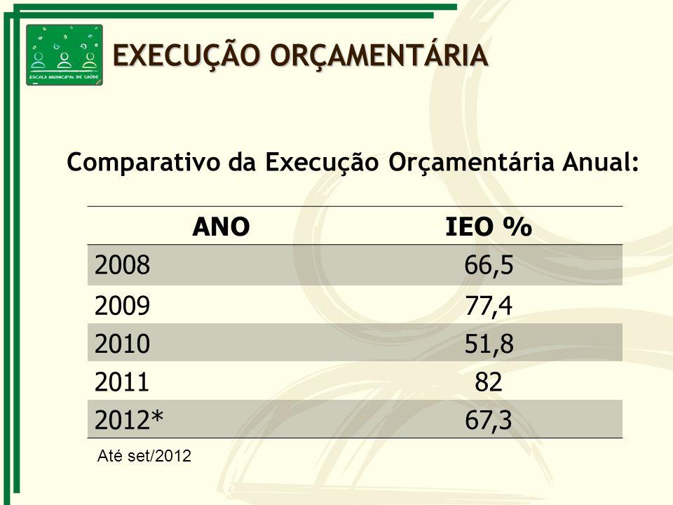 Comparativo da Execução Orçamentária Anual: ANOIEO % 200866,5 200977,4 201051,8 201182 2012*67,3 Até set/2012 EXECUÇÃO ORÇAMENTÁRIA