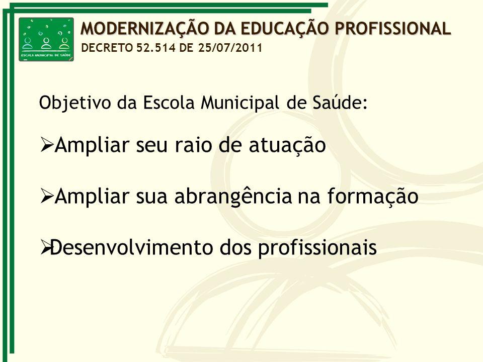 Objetivo da Escola Municipal de Saúde: Ampliar seu raio de atuação Ampliar sua abrangência na formação Desenvolvimento dos profissionais MODERNIZAÇÃO