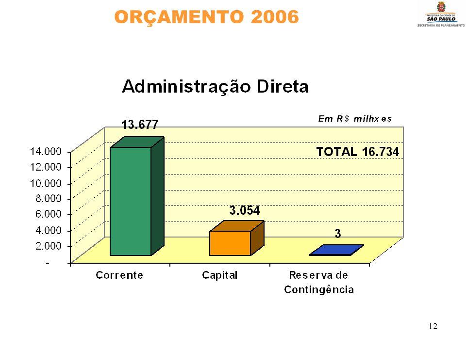 12 ORÇAMENTO 2006