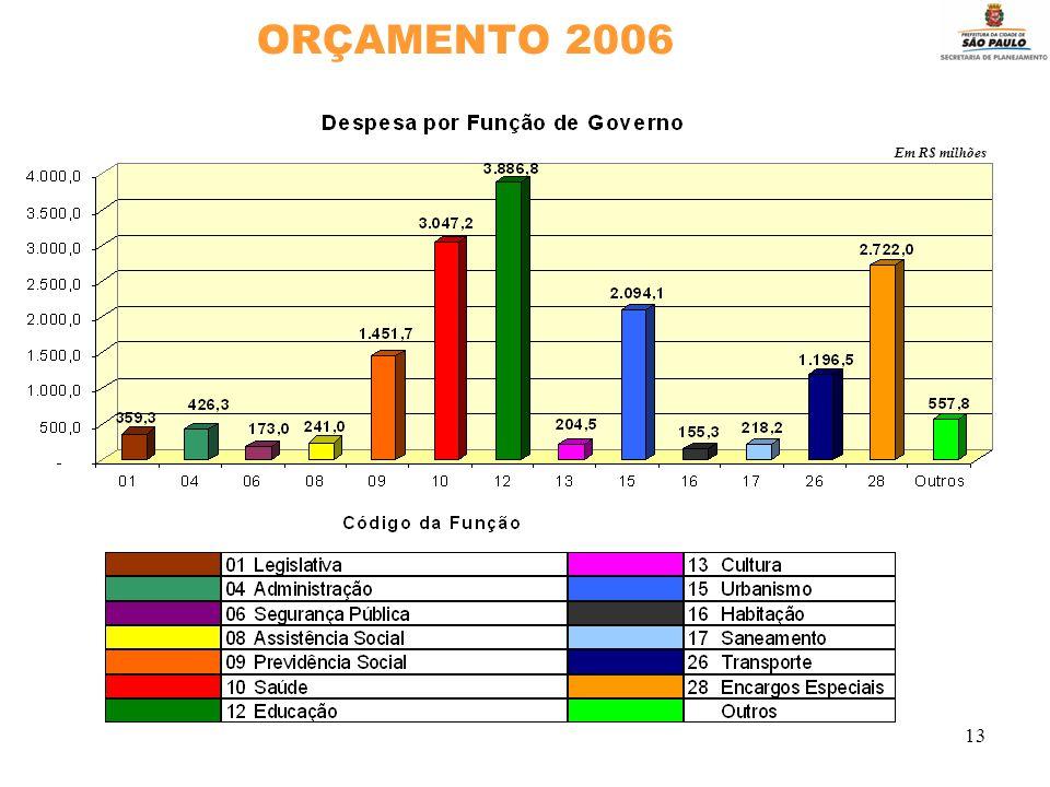 13 ORÇAMENTO 2006 Em R$ milhões